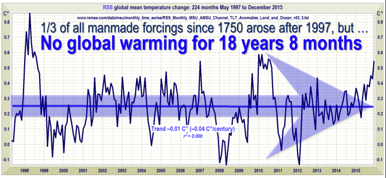 No Global Warming At All for 18 Years 7 Months