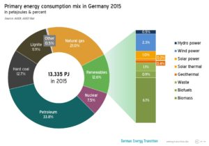 german-energy-makeup